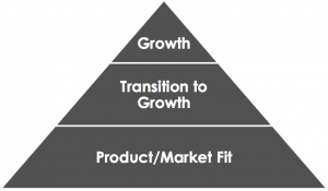 startup-pyramid-300x175