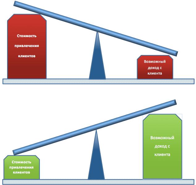 Ключевые метрики SaaS бизнеса. LTV CAC Churn rate