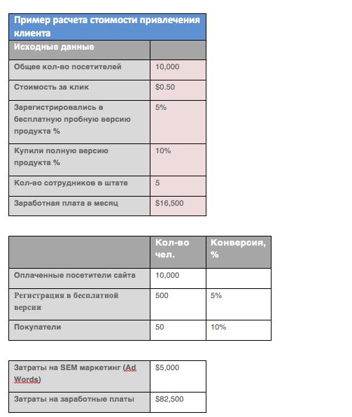 Пример расчета стоимости привлечения клиента