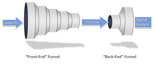 оптимизация воронки продаж