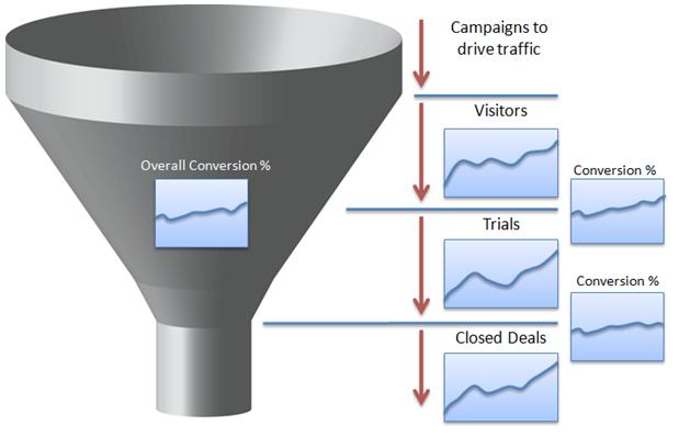 метрики воронки продаж