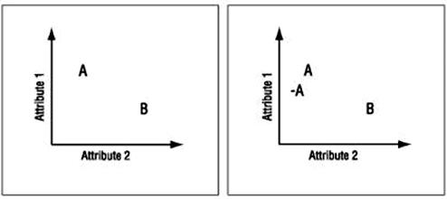 принцип приманики эксперименты с ценообразованием