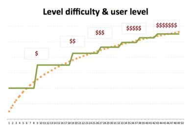 Рост сложности уровней в мобильных играх Action with progress