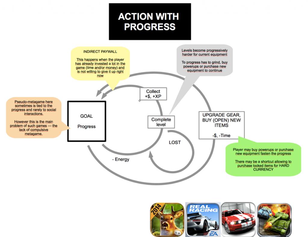 Action with progress. Монетизация мобильных игр