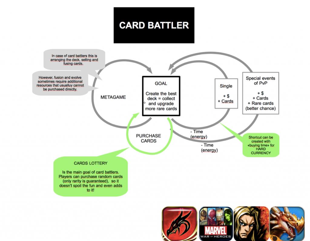 Карточные баттлеры. Монетизация мобильных игр