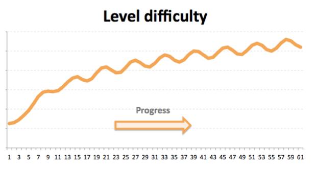 Кривая сложности уровней мобильных игр