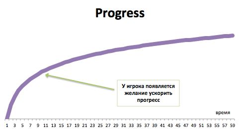 Монетизация мобильных игр, монетизация замедления прогресса