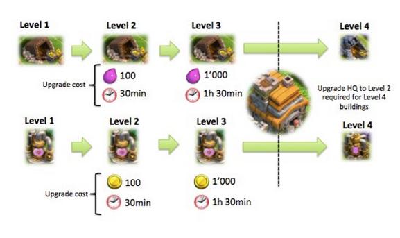 Замедление прогресса в мобильной игре Clash of Clans Supercell