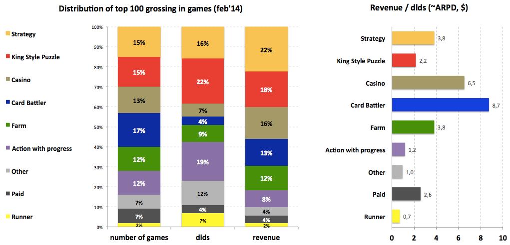 Структура топа кассовых мобильных игр Appstore