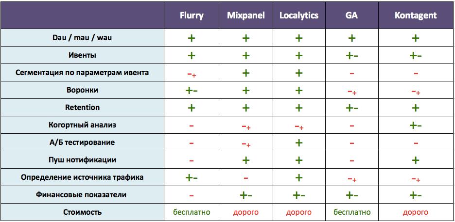 Сравнительный обзор систем аналитики для мобильных приложений