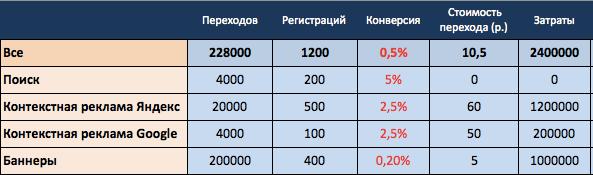 Сегментация и увеличение конверсии в регистрацию