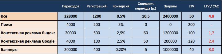 Сегментация и оптимизация прибыли LTV CAC