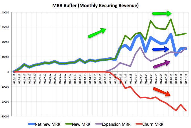 Динамика MRR (Monthly Recurring Revenue) SaaS компании Buffer