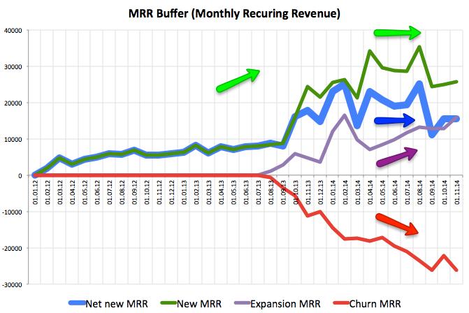 Динамика MRR (Monthly Recurring Revenue) SaaS компании Buffer