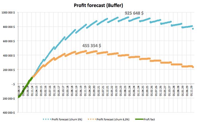 Влияние Churn Rate на прогноз прибыли SaaS компании Buffer