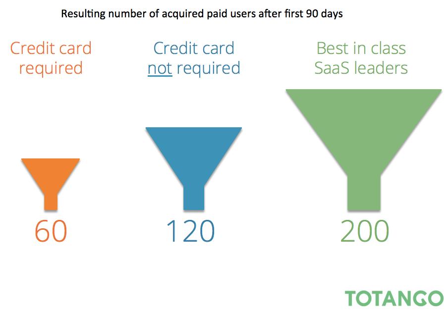 значения конверсии воронки для SaaS сервисов