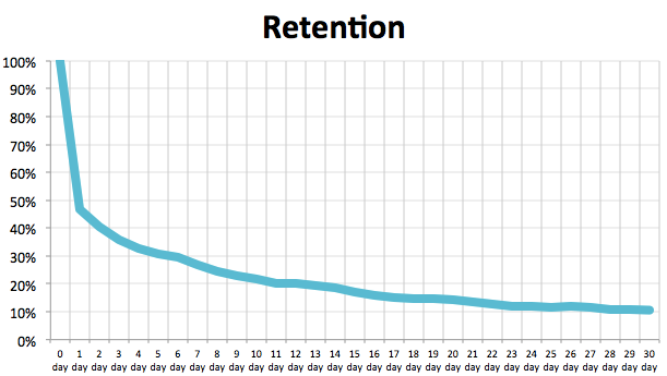 Retention rate график