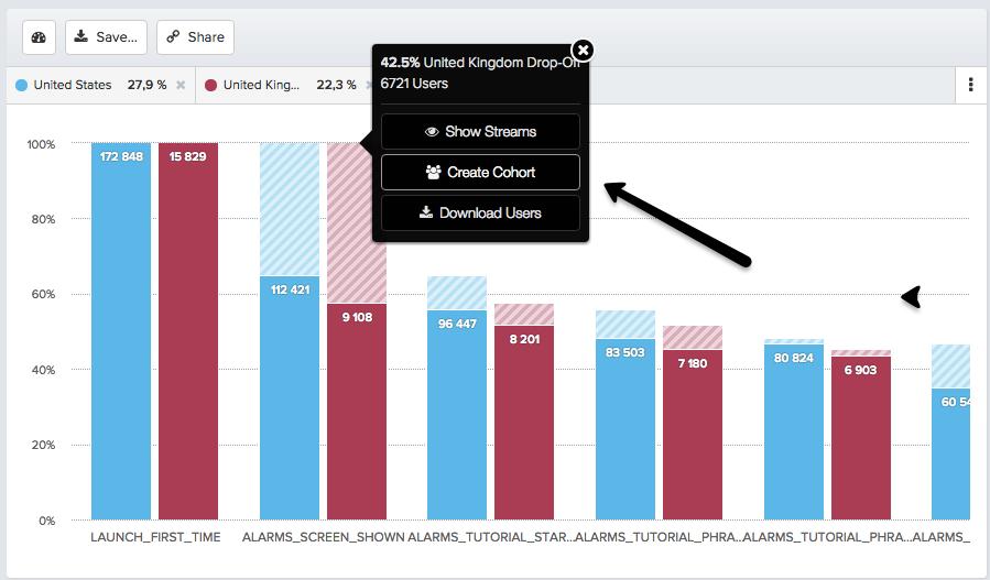 когортный анализ в системе аналитики мобильных приложений Amplitude