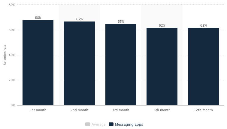 messaging apps retention мобильных мессенджеров