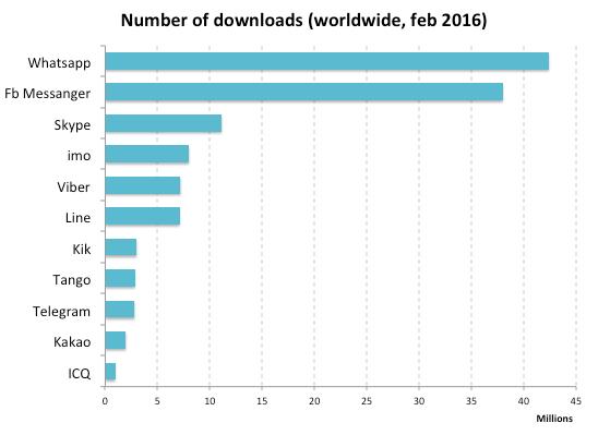 messangers downloads число скачиваний самых популярыных мессенджеров в месяц