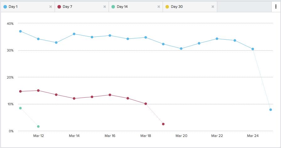 retention over time динамика retention в системе аналитики Amplitude
