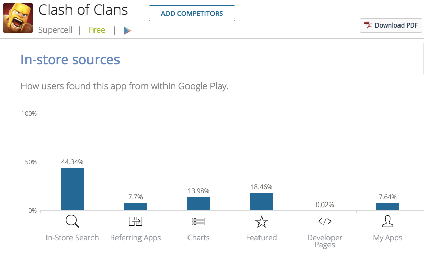 источники трафика мобильного приложения Clash of Clans