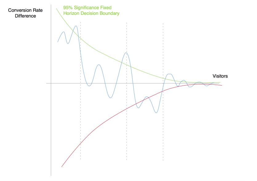 динамика конверсии в A/B тесте