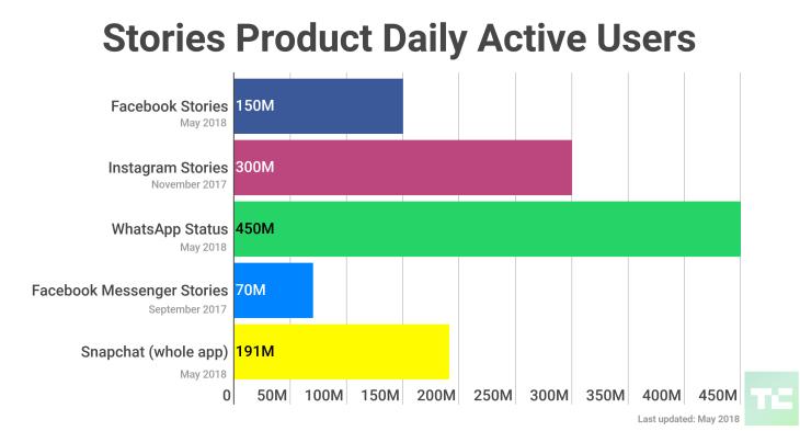 facebook-snapchat-instagram-whatsapp-messenger-stories аудитория число пользователей