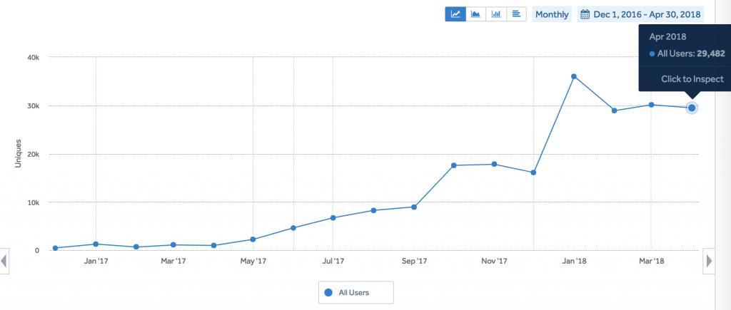 число новых пользователей мобильного приложения