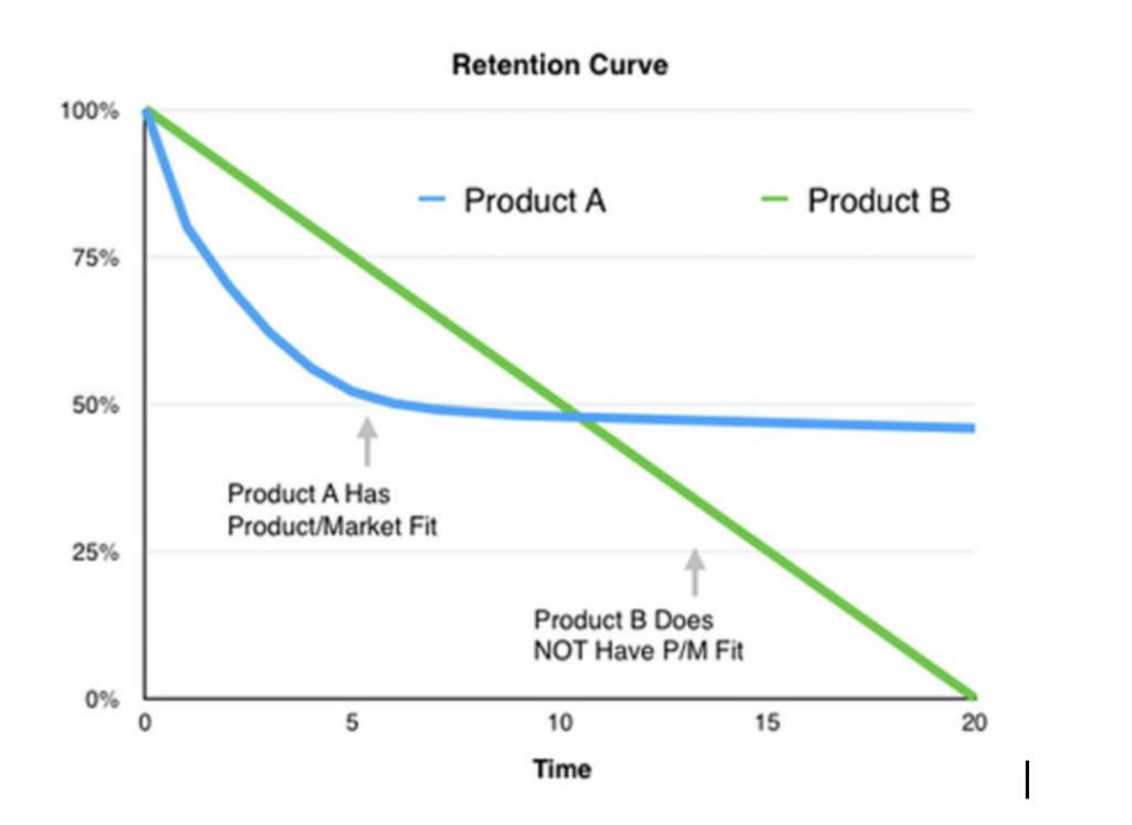 критерий product/market fit на основе Retention