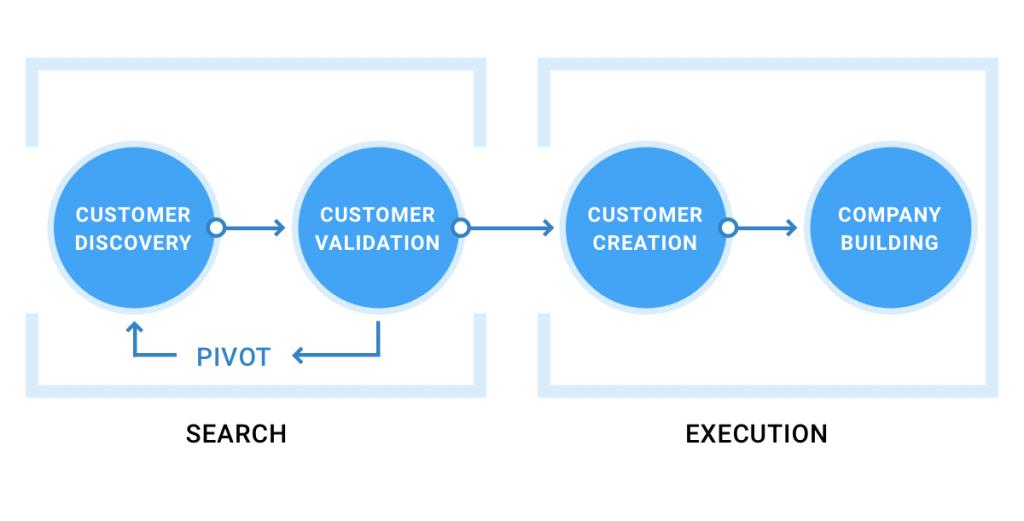 customer development что это – 4 ключевых шага процесса (custdev)