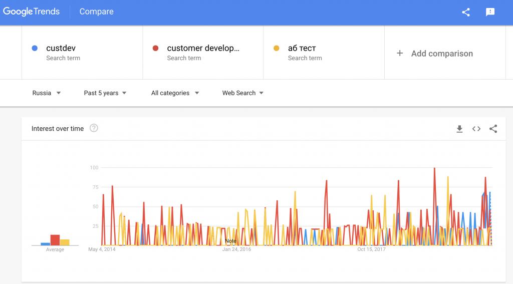 Custdev и Customer Development что это