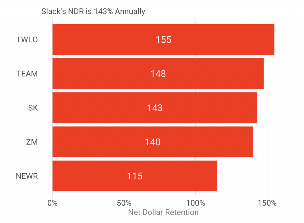 slack vs others (net dollar retention)