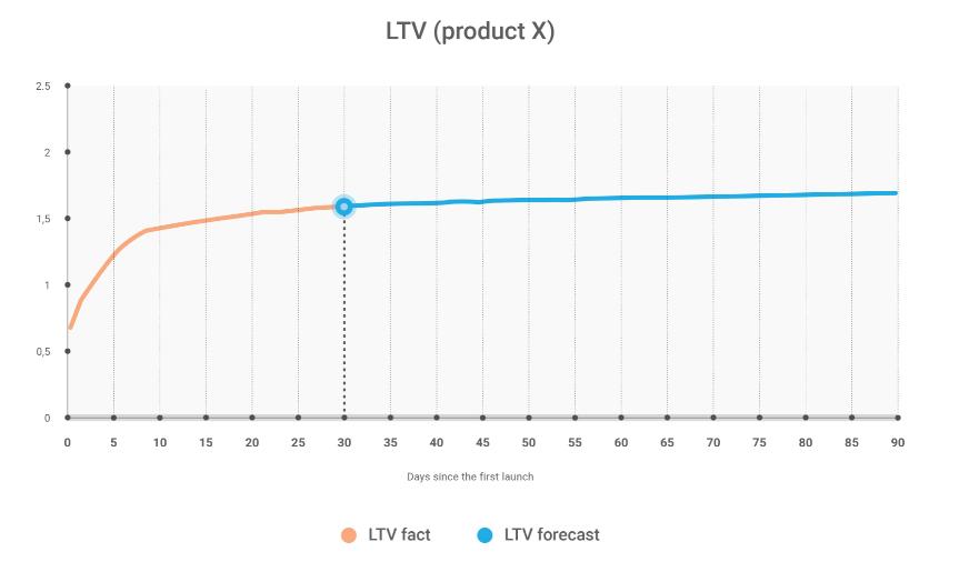 Расчет LTV в юнит-экономике