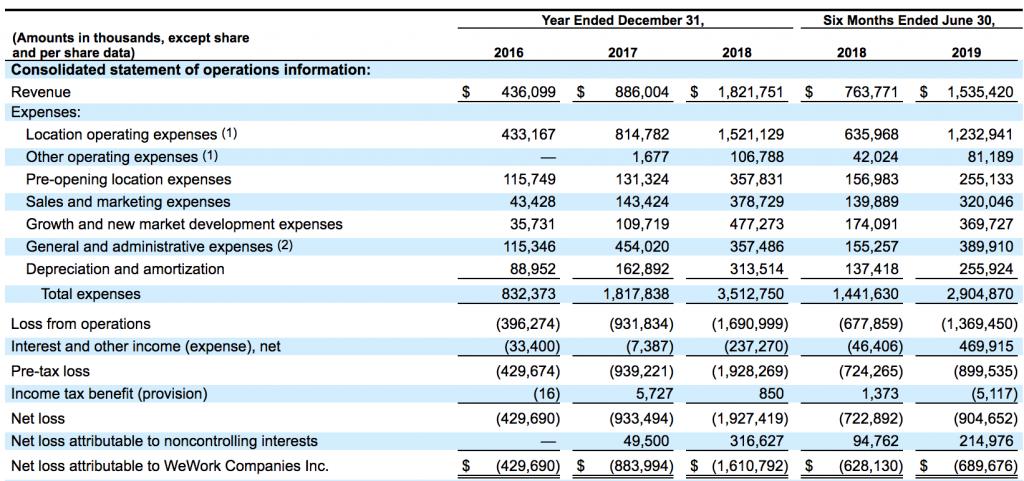 финансовые показатели WeWork: выручка и убытки