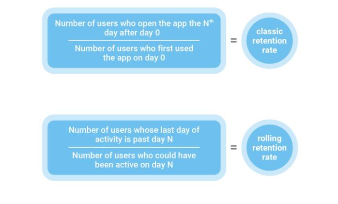 определения что такое N day retention и rolling retention