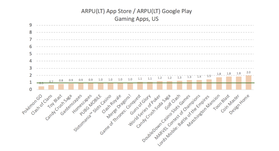 соотношение Lifetime arpu игровых приложений на ios и android