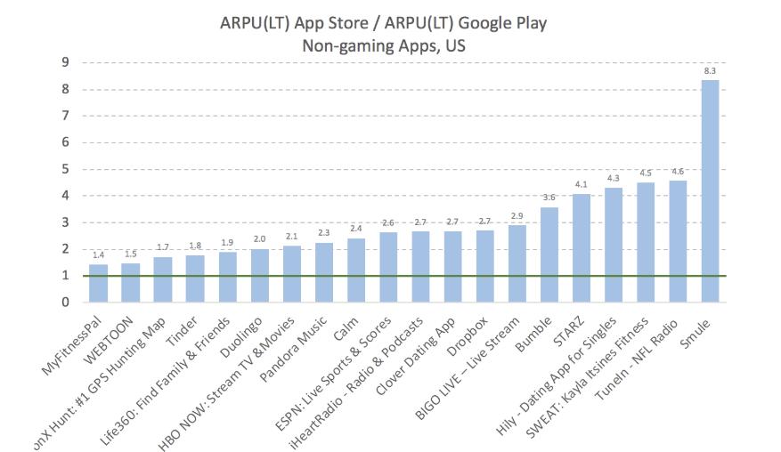 соотношение liferime arpu подписочных приложений на iOS и android