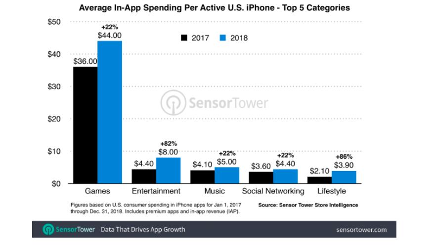 рост доходов App Store в разных категориях