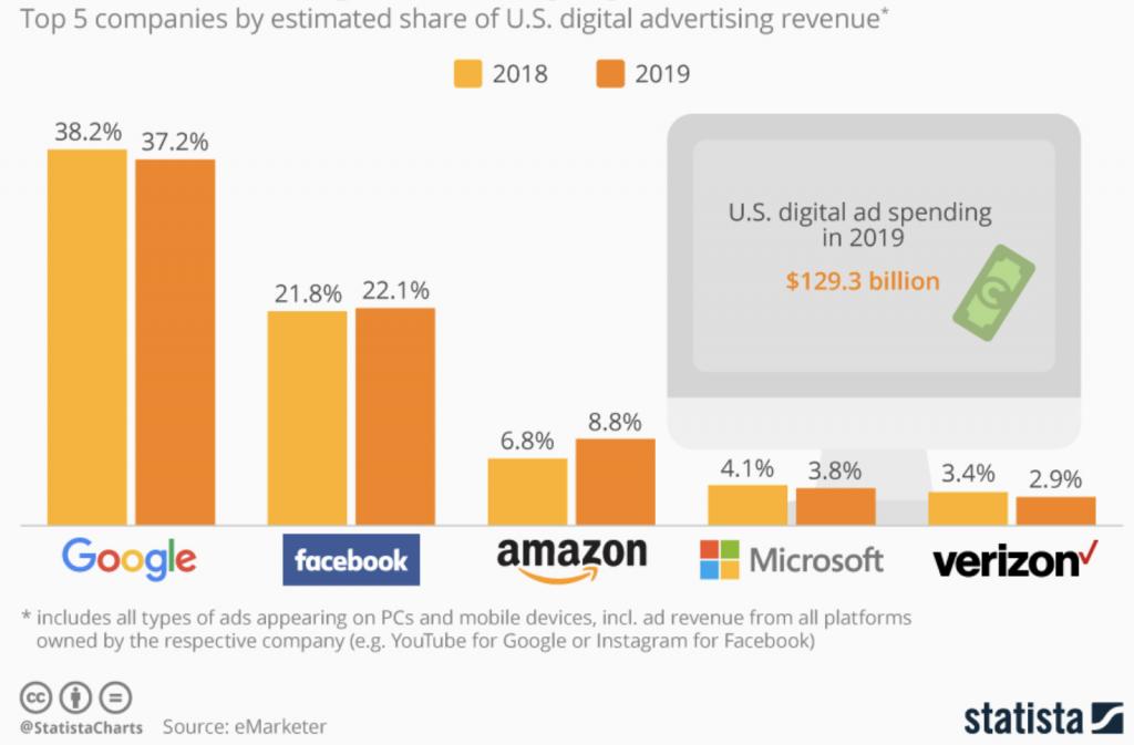 доли рынка интернет рекламы в США