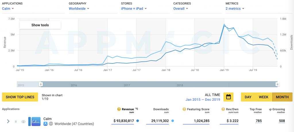 скачивания и доходы Calm на iOS