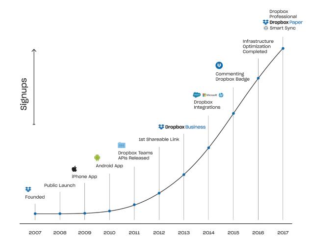 dropbox рост с момента основания до момента IPO