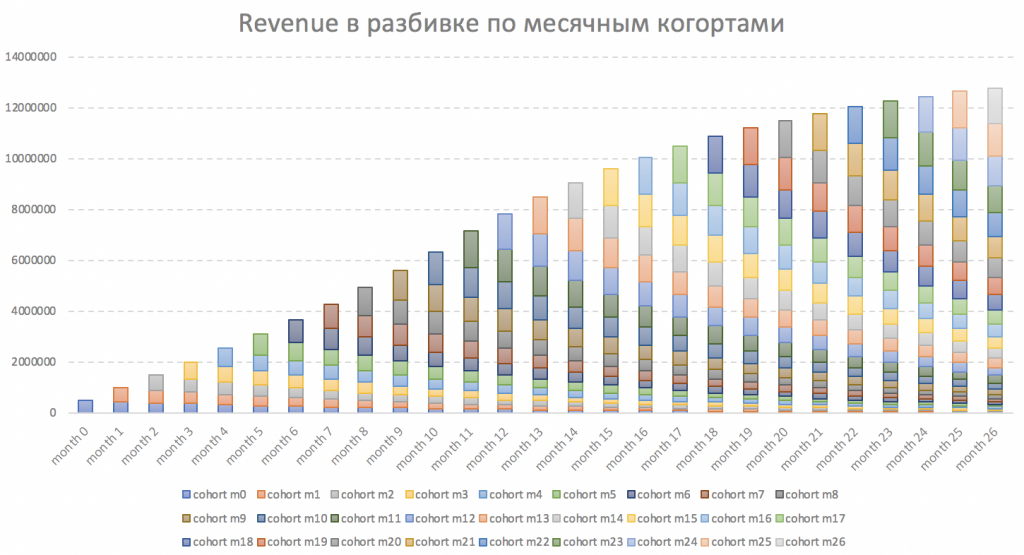 динамика роста при зависимости от платных каналов прилвечения