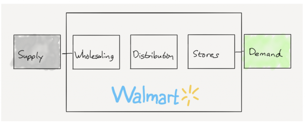 Walmart value chain – цепочка создания ценности