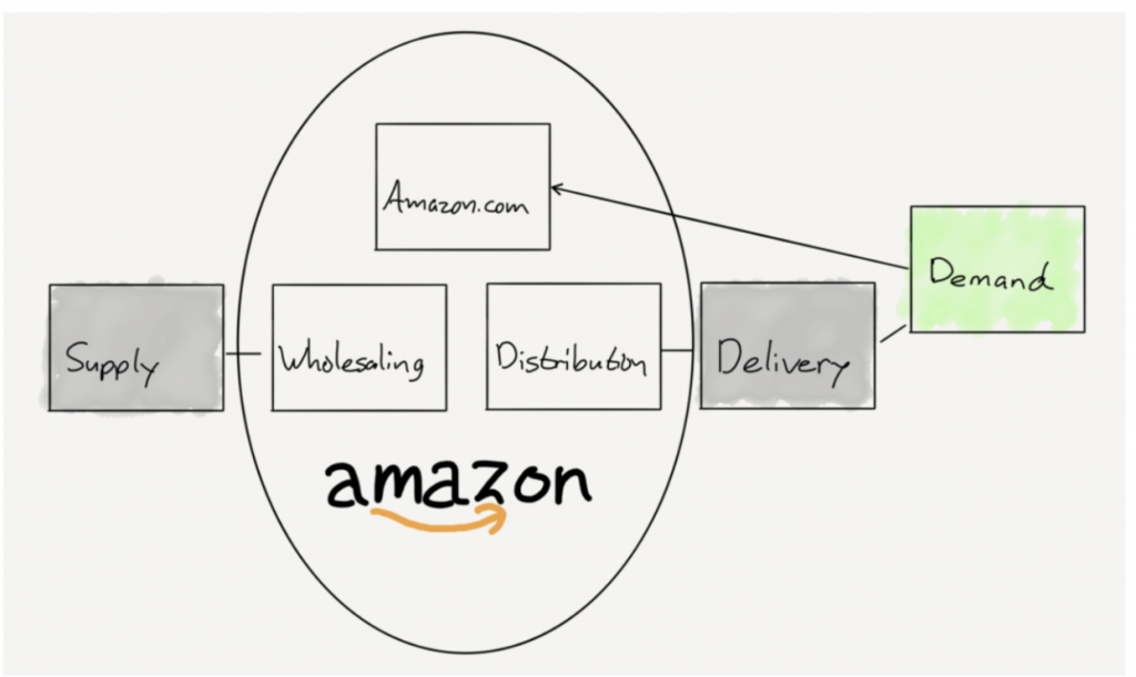 Amazon value chain. Цепочка создания ценности