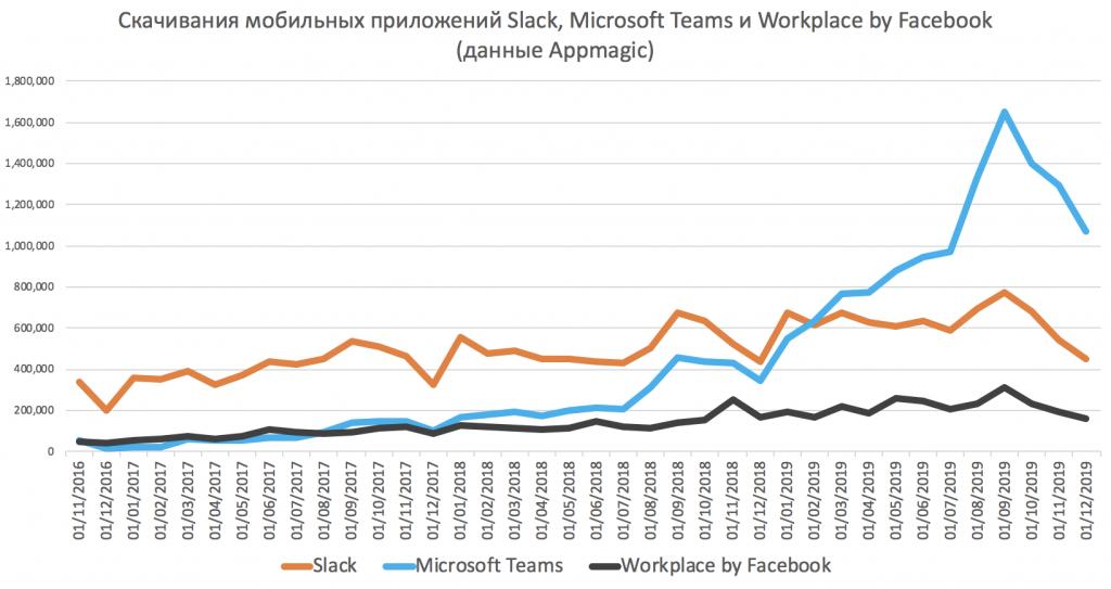количество скачиваний мобильных приложений Slack, Microsoft teams, workpalce by facebook