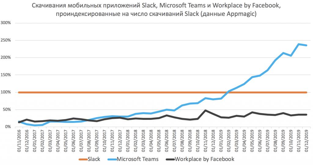 Скачинвания Workplace by Facebook и Microsoft Teams проиндесированные на скачивания Slack