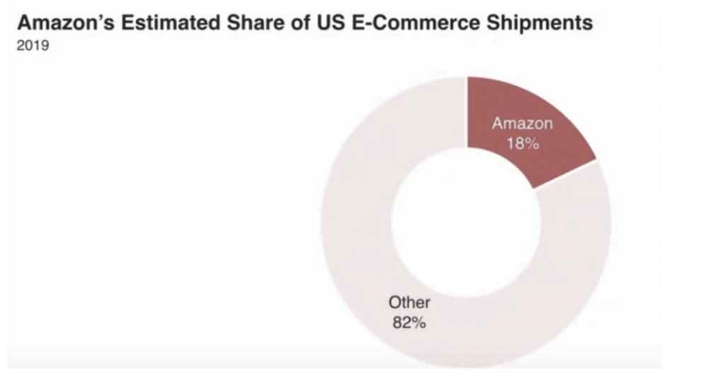 доля амазон на рынке доставки из интернет магазинов в США
