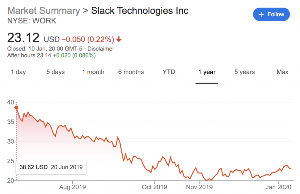 динамика стоимости акций Slack после выхода на биржу
