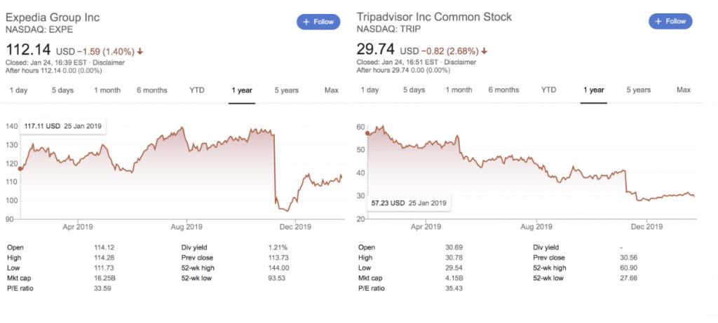 сннижение стоимости Expedia и Tripadvisor